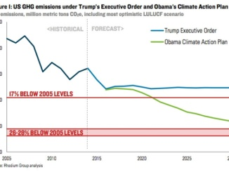 A graphical comparison of projected United States's annual carbon emissions under Trump's new executive order compared to previous estimates under Obama. Courtesy of Vox.com